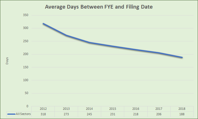 Disclosure Timeliness: EMMA Average Submission Days between FYE