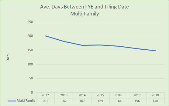 Disclosure Timeliness: Average Days Between FYE and Filing Date - Multi-Family Sector