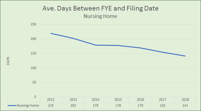 Disclosure Timeliness: Average Days Between FYE and Filing Date - Nursing Home Sector