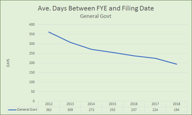 Average Days Between FYE and Filing Date - General Government Sector
