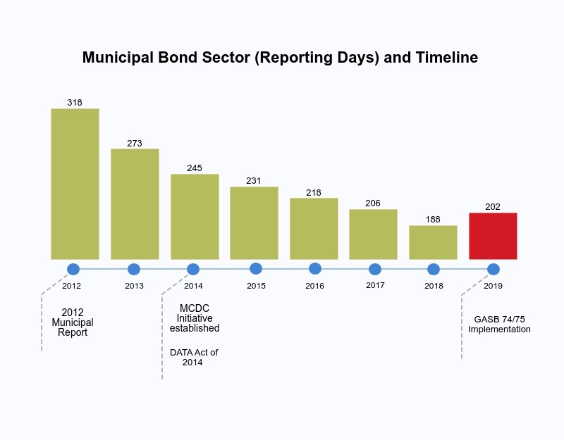 Trends in Municipal Disclosure: Municipal Bond Sector (Reporting Days) and Timeline