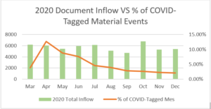2020 document inflow vs % of COVID-tagged material events