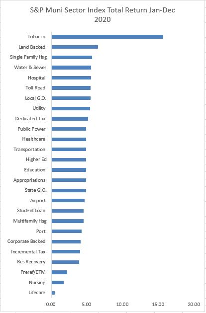 S&P Muni Index