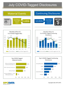 July COVID Disclosure Trends