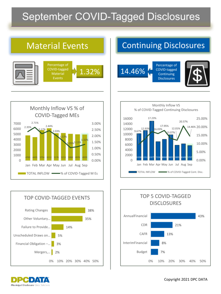 September COVID Disclosure Trends